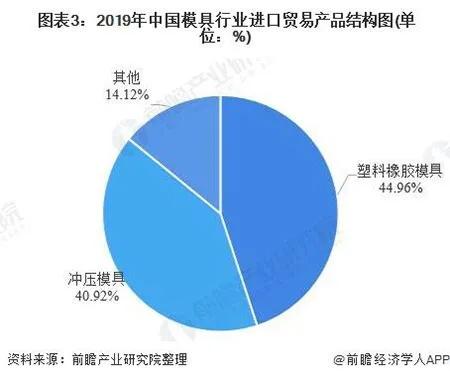 2019年中国模具模具行业进口贸易产品结构图创近五年新低