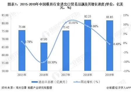 2015-2019年中国模具行业出口贸易总额及其增长速度