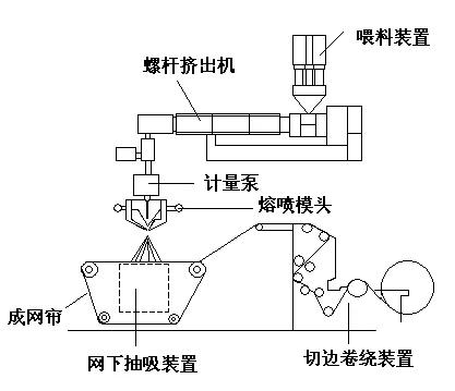 熔喷法纤维非织造布生产线示意图