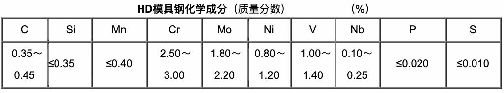 4Cr3Mo2NiVNb(HD)化學成分