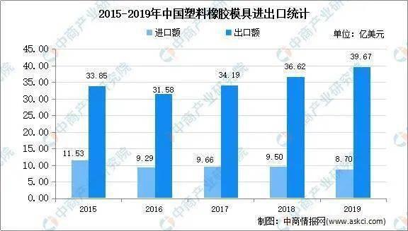 2015-2019年中国塑胶橡胶模具进出口统计