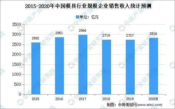 2015-2020年中国模具行业规模企业销售收入统计预测