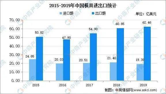 2015-2019年中国模具进出口统计