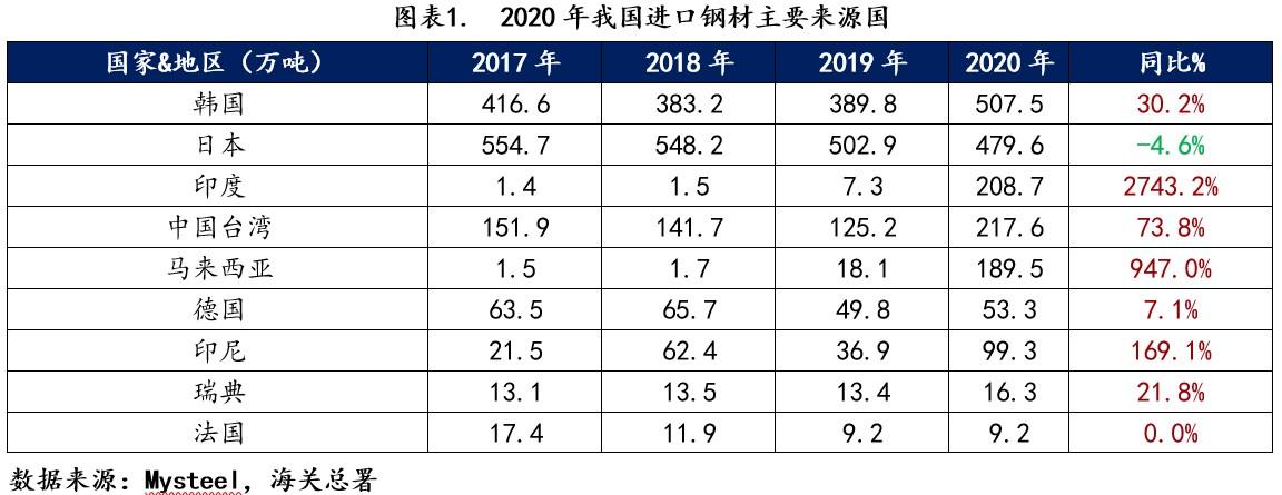 2020年我国进口钢材主要来源国
