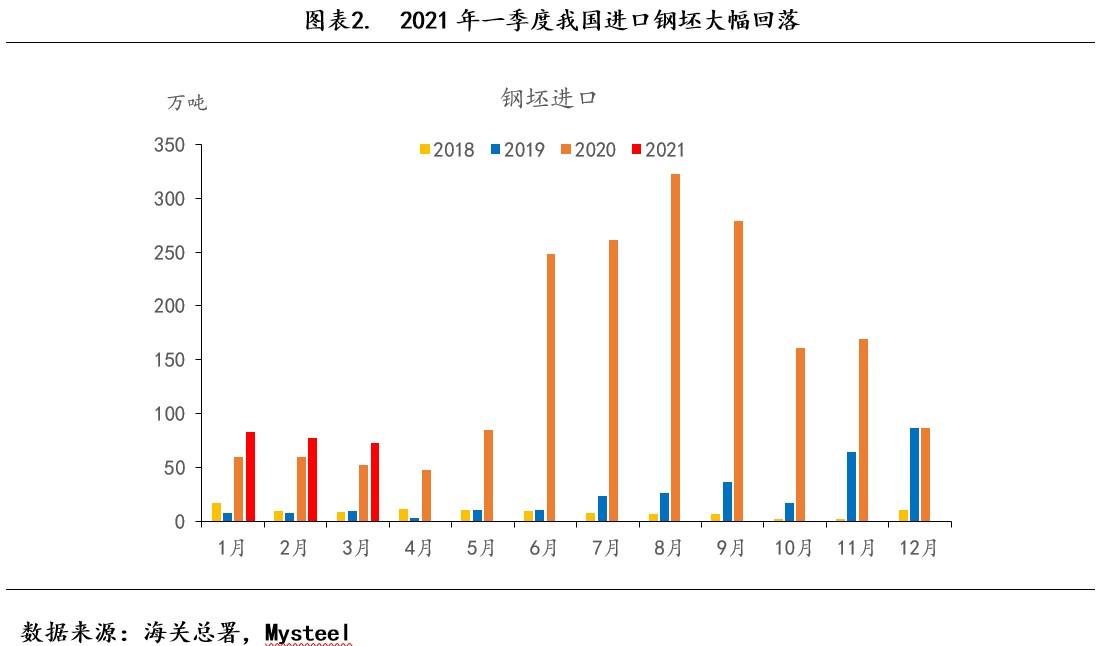 2021年第一季度我国进口钢坯大幅回落