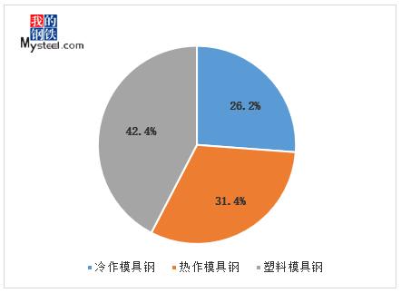 3月份国内优特钢钢厂模具钢产量占比情况 来源:钢联数据