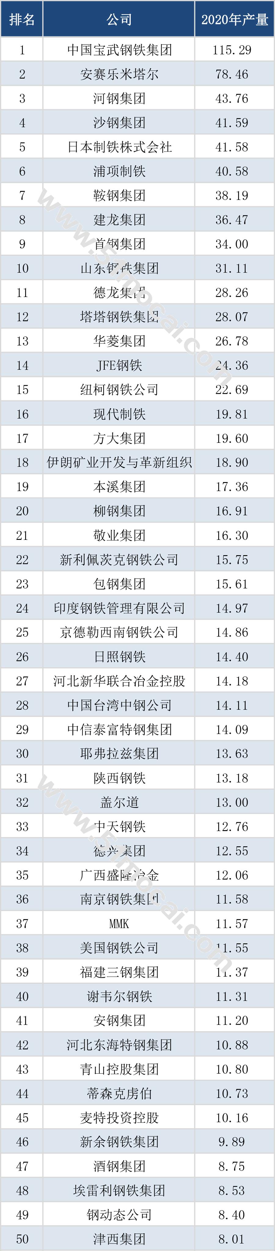 全球鋼企產量前50強名單公布,中國30家上榜